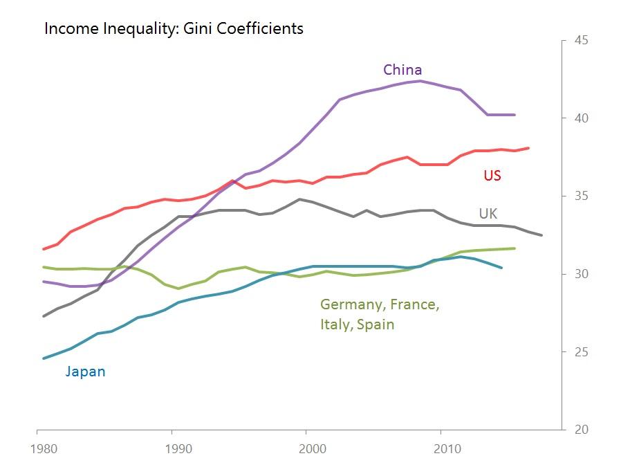gini coefficients.jpg