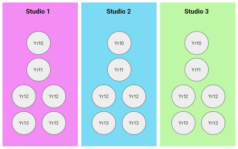 Each Studio has 6 tutor groups in it from all the year groups and each studio will be led by our new Heads of Studio.