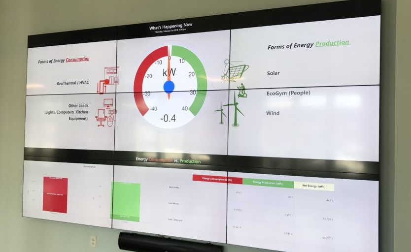 A real-time dashboard shows building energy performance.