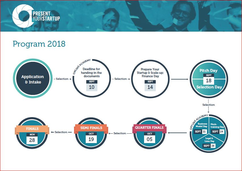 Infographic Present Your Startup programma