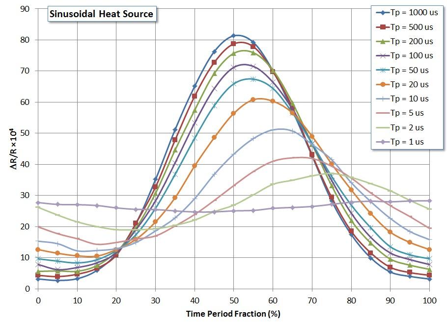 Change in Reflectivity Versus Time (Sinusoidal Heating)