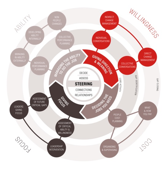 Click to Expand - People Steering Model -  © Foundation Stones Group Ltd