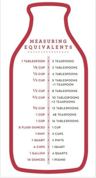 I have this on the side of my refrigerate and I love it!! Measuring things goes much quicker and is easier!! Copy and paste into Word to print this. It is from  here .