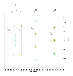 Figure 4: JRES of isolated crude product from Wittig Reagent collected 17 min.