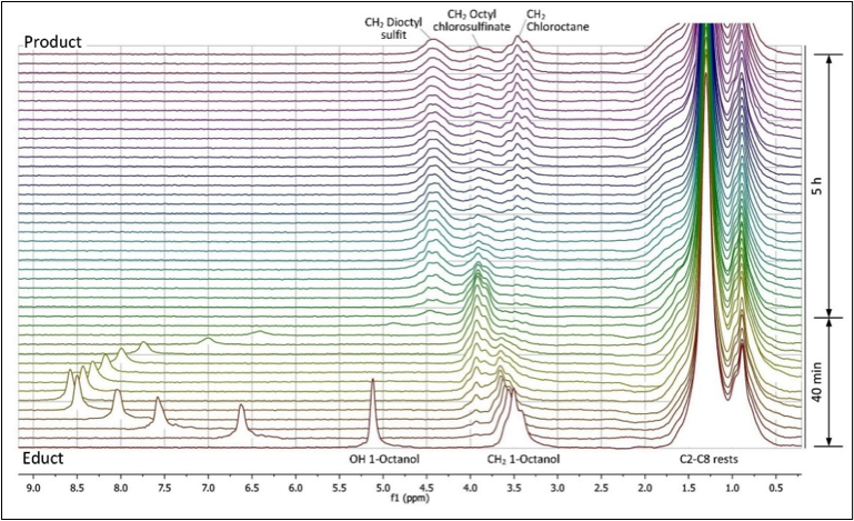 Figure        SEQ Figure \* ARABIC     4      : NMR spectra of the chlorination of 1-octanol at 100 °C. [4]