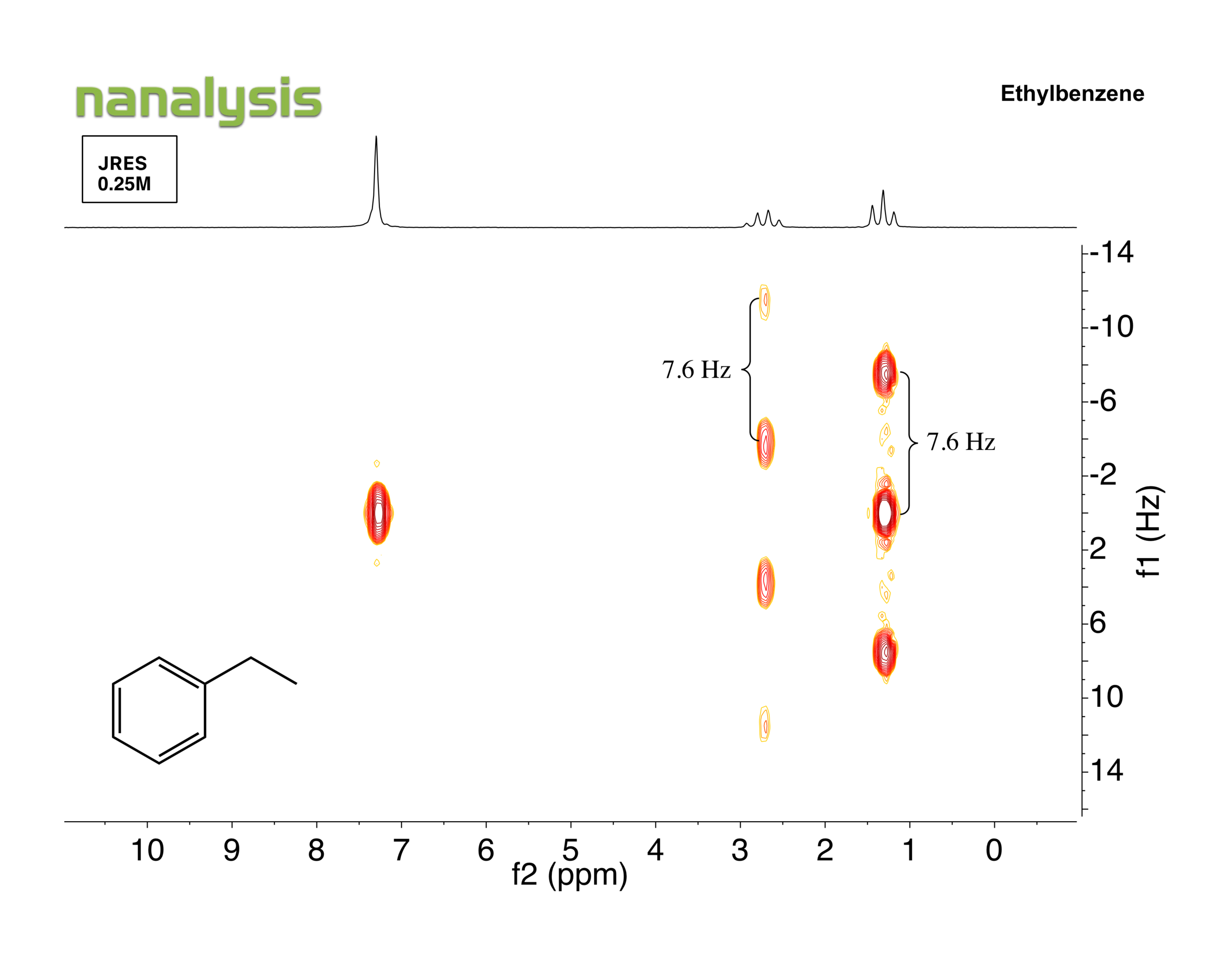 benchtopNMR-JRES-ethylbenzene.png