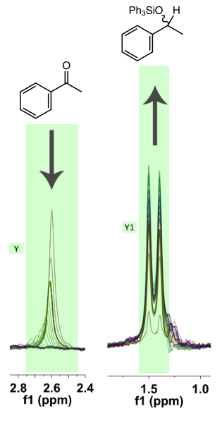 Figure 3.   Integration regions employed for monitoring both the consumption of the acetophenone and the production of the hydrosilated product. The signals followed correspond to the methyl groups in each compound respectively.