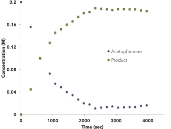 Graph 1.    Concentration vs time for the consumption of acetophenone and the production of (1-phenylethoxy)triphenylsilane in the hydrosilation of acetophenone monitored via 1H NMR spectroscopy with the NMReady-60e and the NMReady-flow.