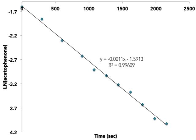 Graph 2.    Ln[acetophenone] vs. time.