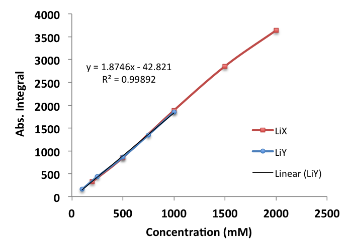 Figure 2.    Curves made with LiX and LiY solutions