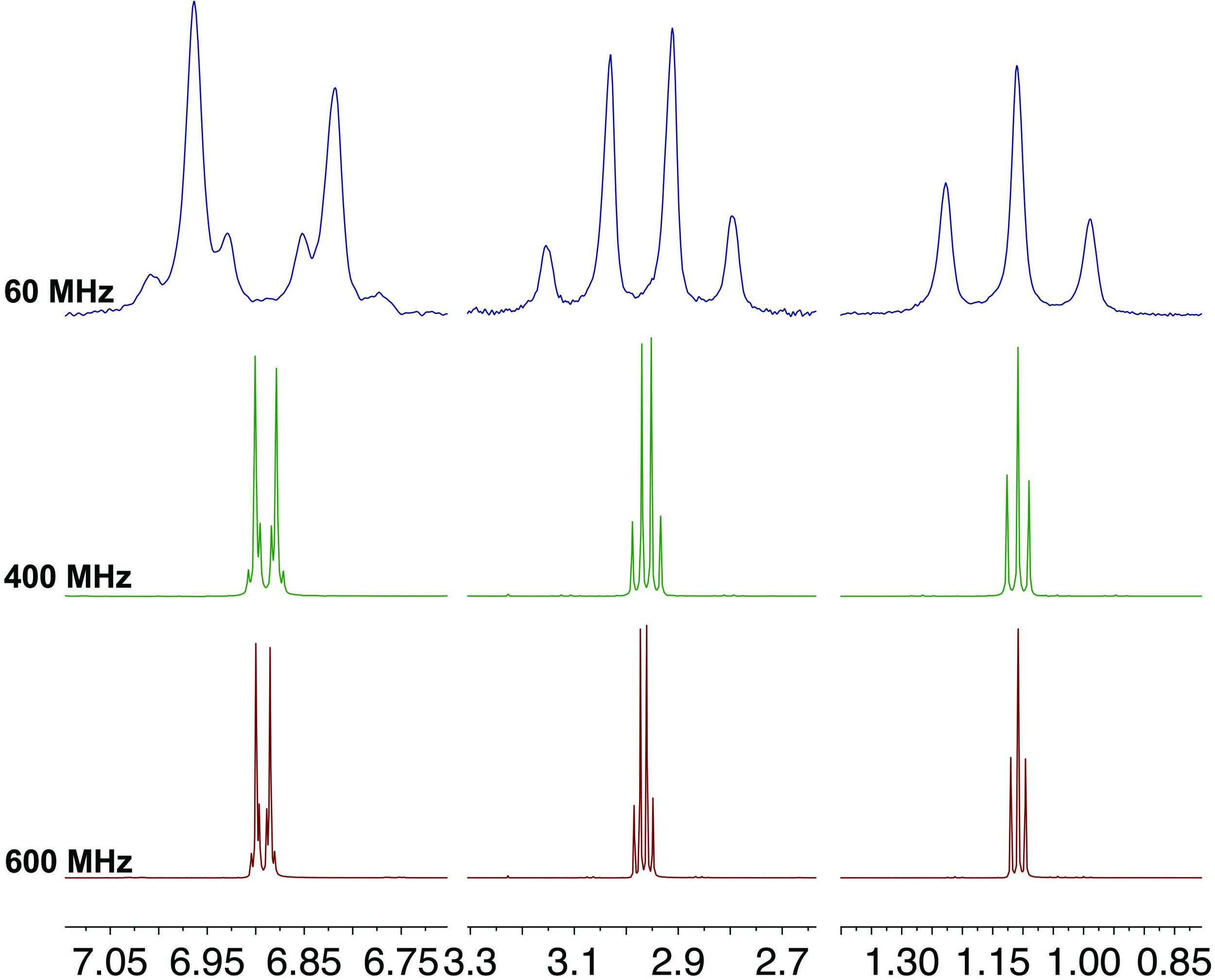 Figure 4. Spectra acquired at 60, 400 and 600 MHz