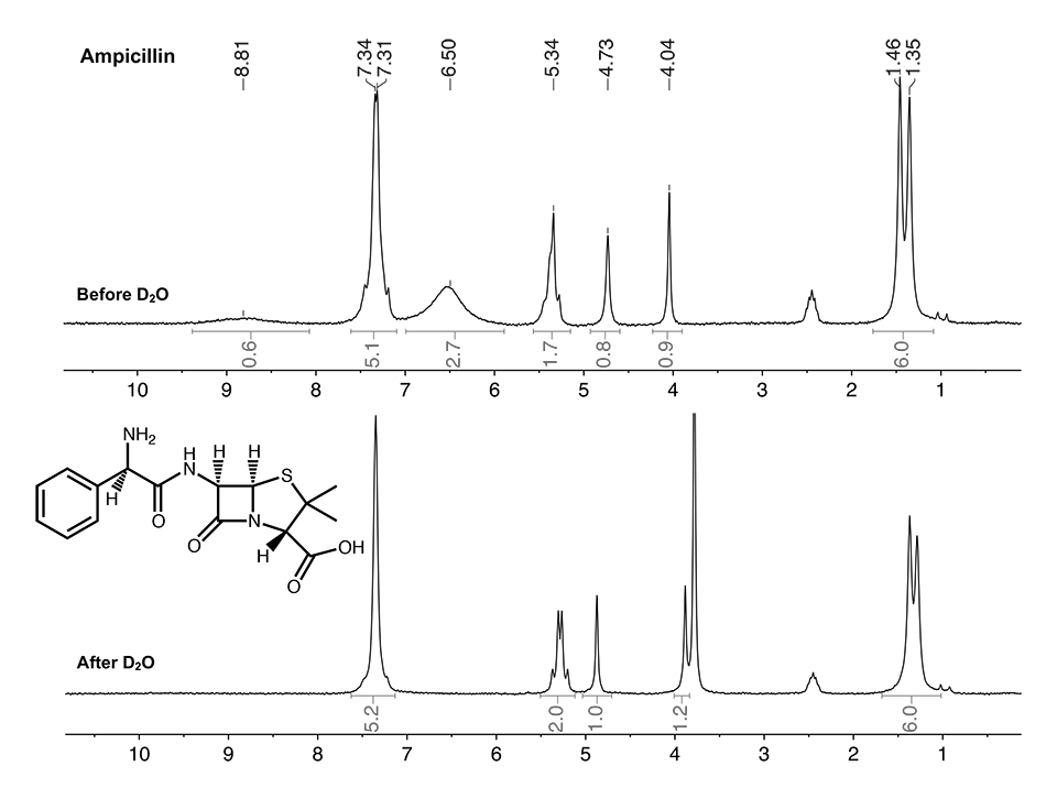 Figure 2: Ampicillin before and after the addition of deuterated water