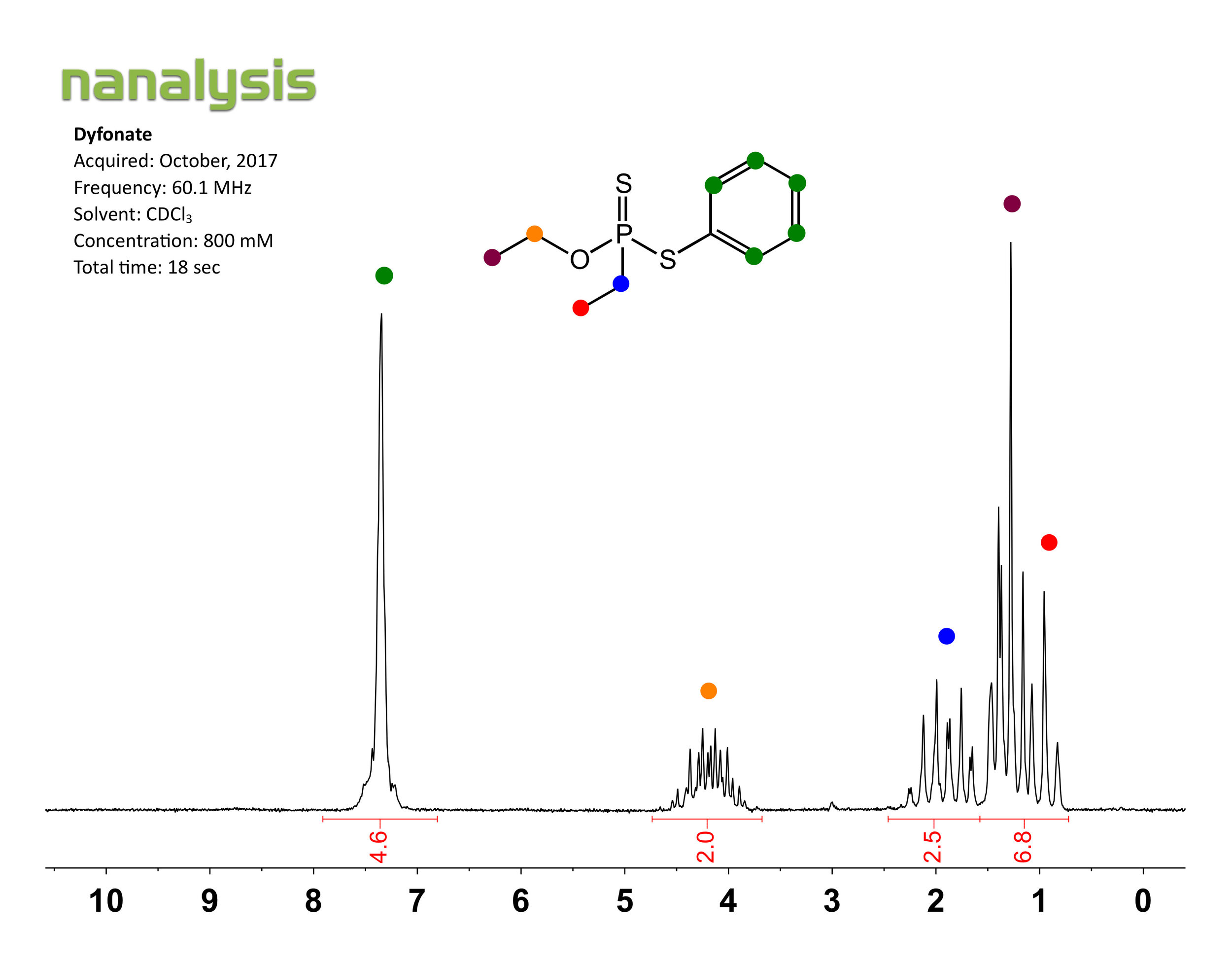 benchtop-nmr-1H-nsaid-dyfonate.jpg