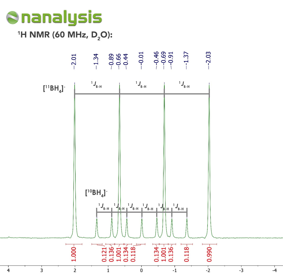 Figure 1. 1H NMR spectrum of NaBH4 in D2O.