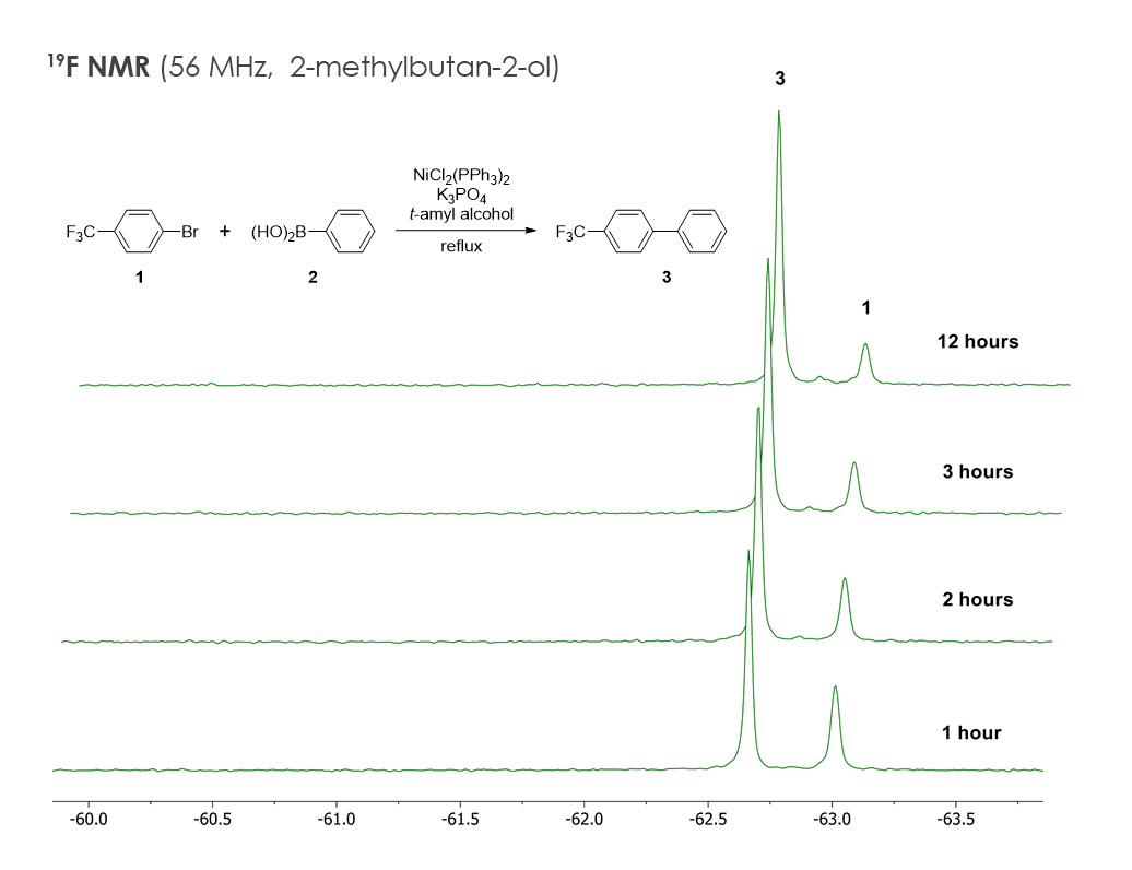 Figure 1. A series of 19F NMR spectra monitoring the coupling reaction between  1  and  2  to prepare  3 .