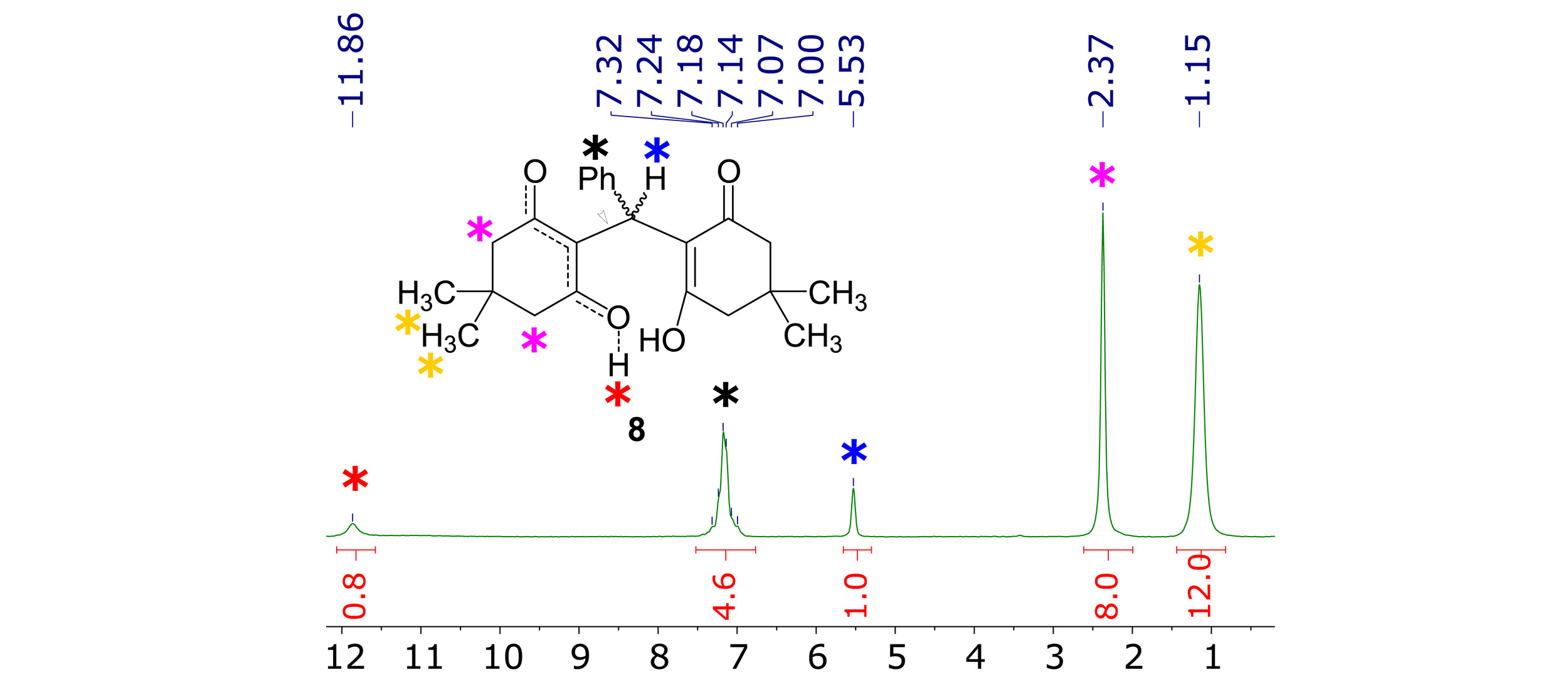 Figure 2.  1H NMR (60 MHz, CDCl3) spectrum of diol  8 .