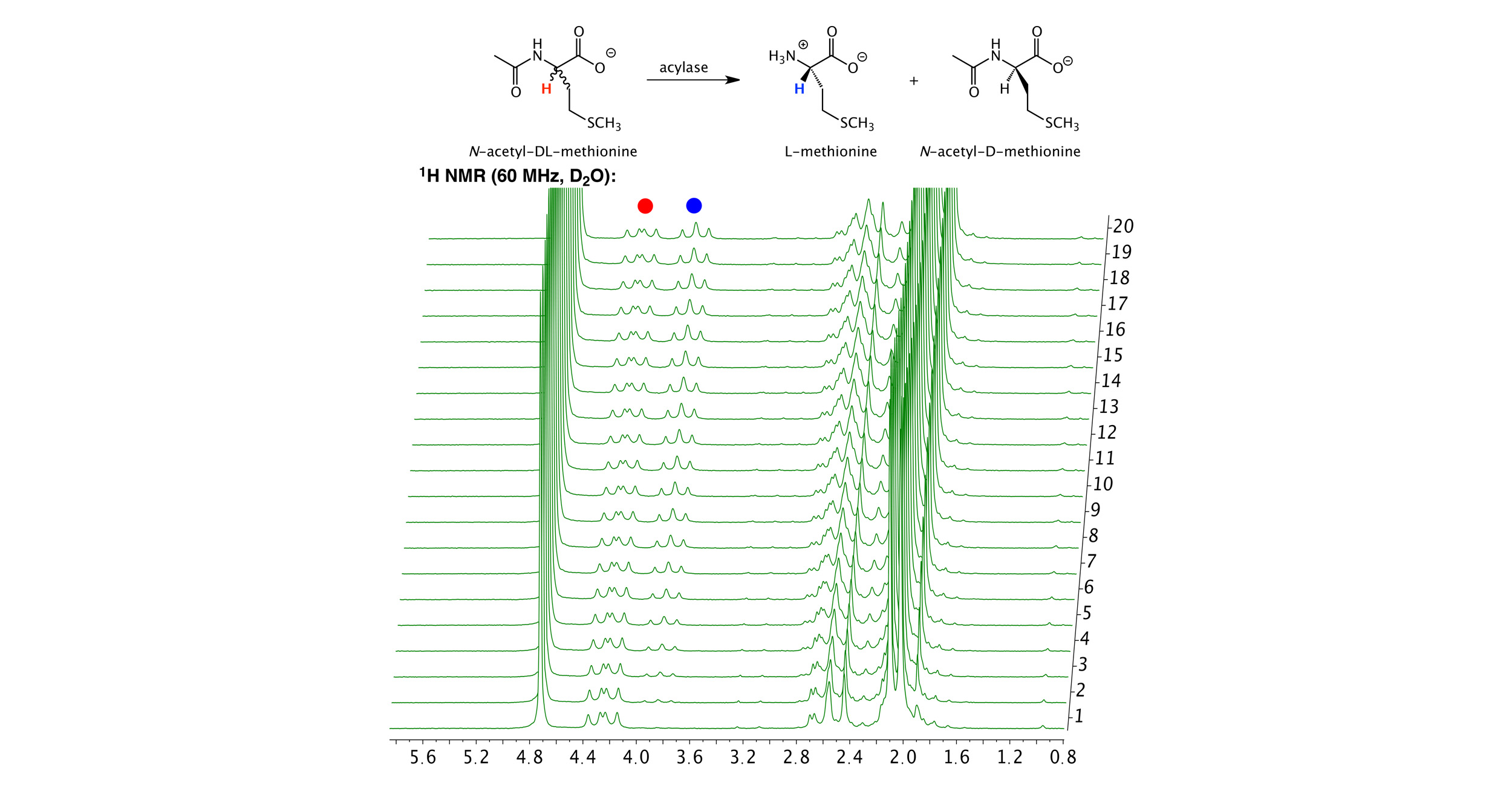 Figure 1.  Stacked plot of 1H NMR spectra of the hydrolysis of  N -acetyl-DL-methionine by porcine acylase to produce L-methionine.