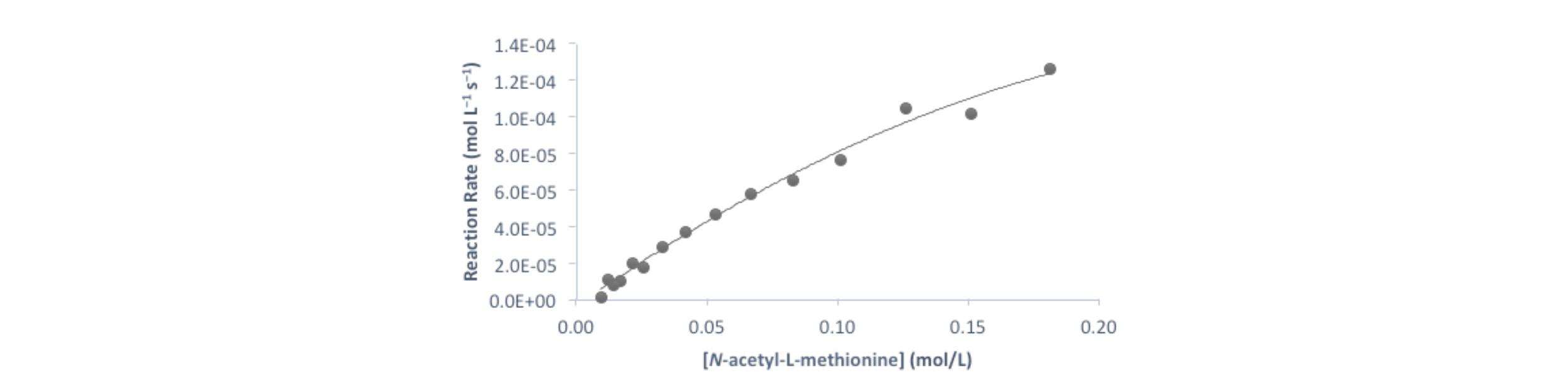 Figure 3.  Michaelis-Menten plot of the reaction.