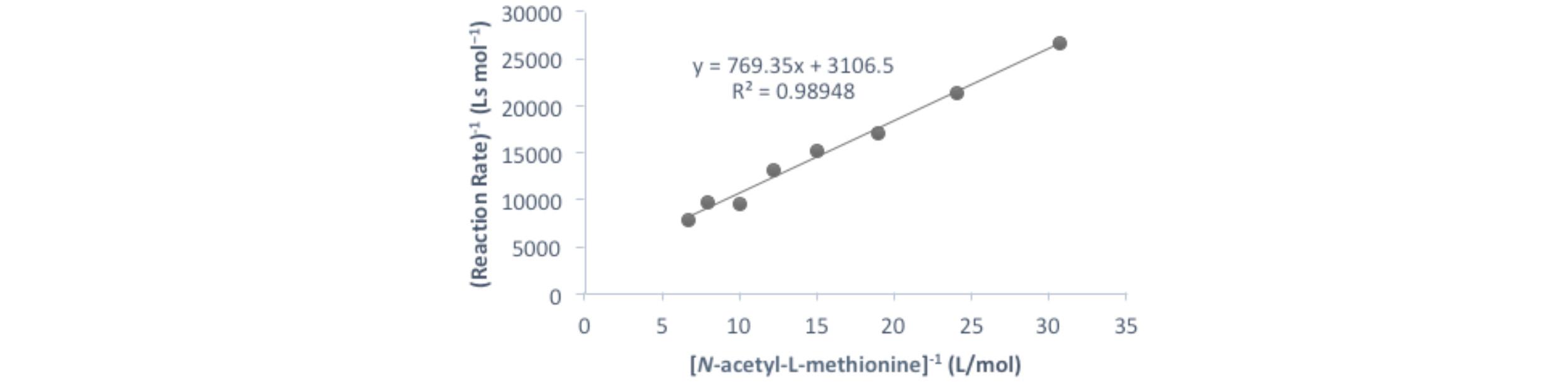 Figure 4.  Lineweaver-Burk plot of the reaction.