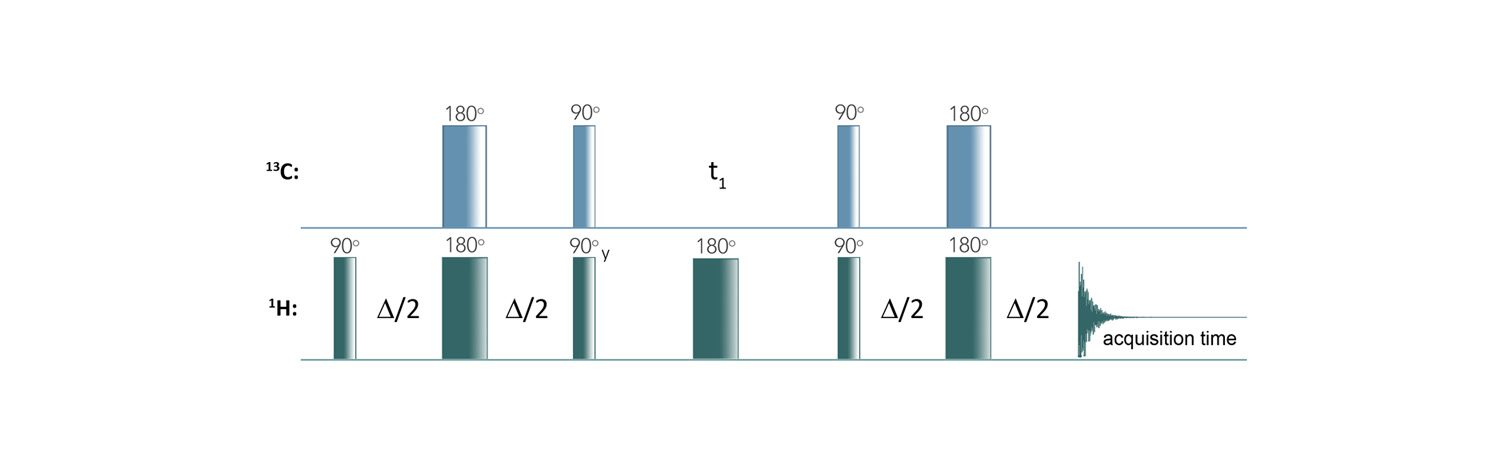 Figure 1.  HSQC pulse sequence.[2]
