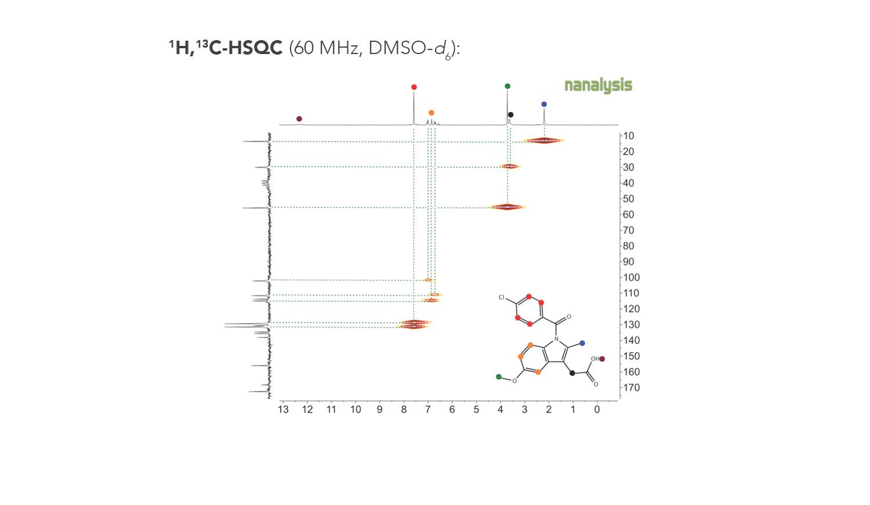 Figure 2.  HSQC NMR spectrum of indomethacin   ( 1 ) .