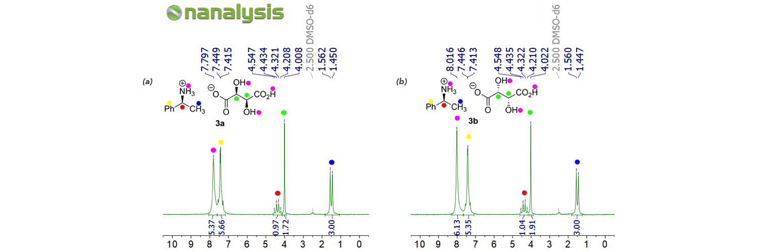 Figure 1.  1D proton data for  3a  (left) and  3b  (right) 0.25m in DMSO-d6.