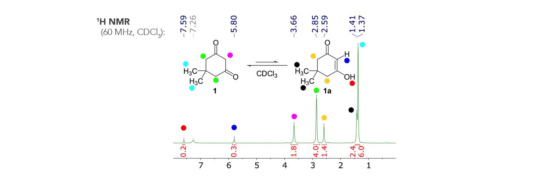 Figure 1. 1H NMR spectrum of dimedone (1).
