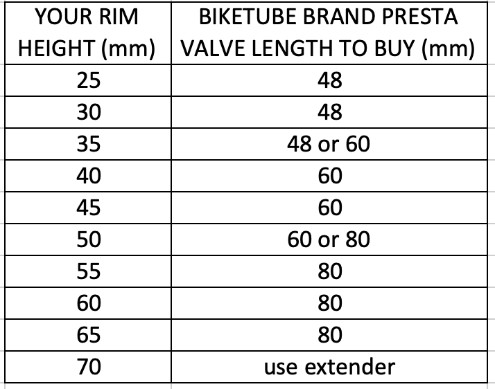 Biketube's valve length calculation chart