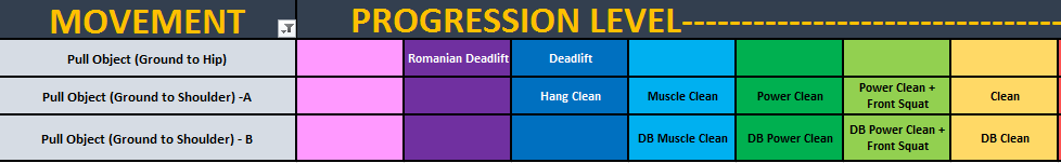 Progression Levels for Deadlifts and Power Cleans.PNG