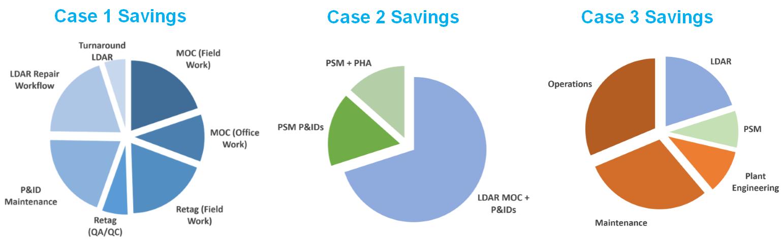 Breakdown of Case Study Budget Savings