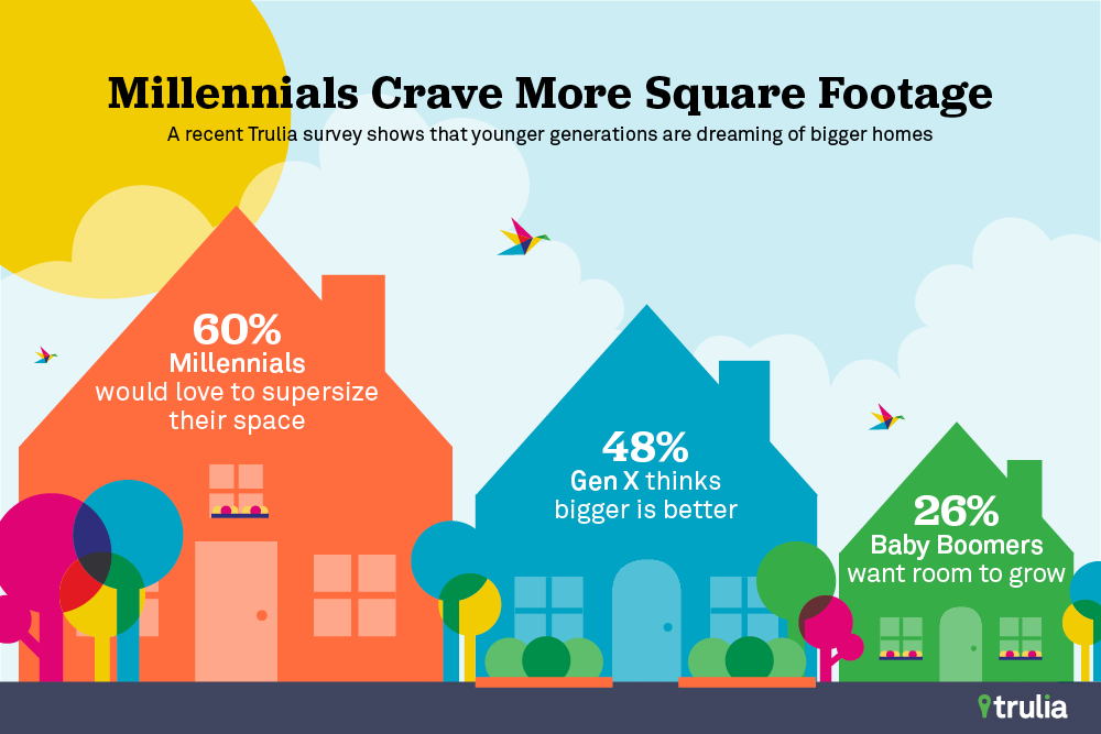 A recent Trulia study revealed that millennials aren't ready to ditch their creature comforts and downsize.When it comes to dreaming of a new home, they're dreaming big.