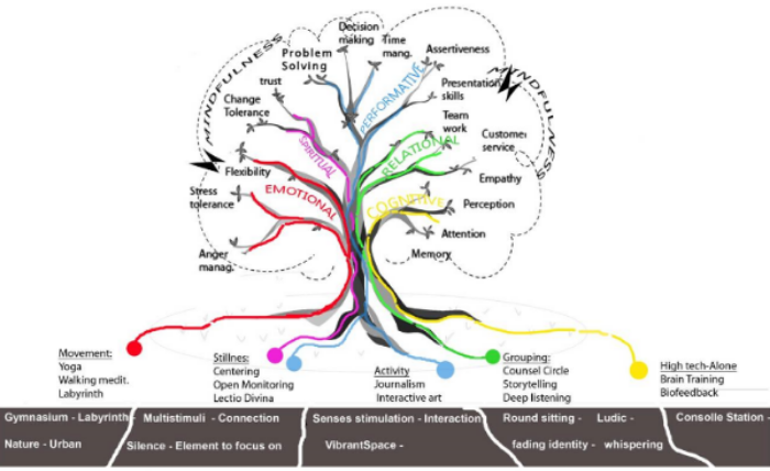P  ratiche contemplative: aree applicative e tipologie spaziali connesse .   Immagine di Giuseppina Ascione