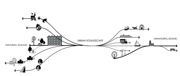 URBAN SOUNDSCAPES:The effect of auditory stimulation on mood -Master Thesis of WENQI JI