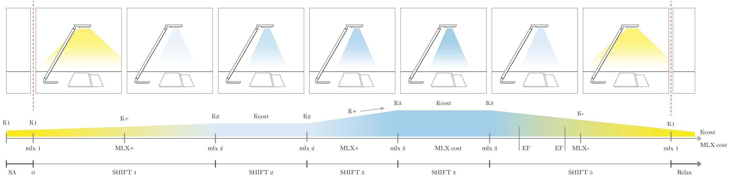 Ciclo luminoso in modalità Focus: tripla dinamicità.(immagine protetta)