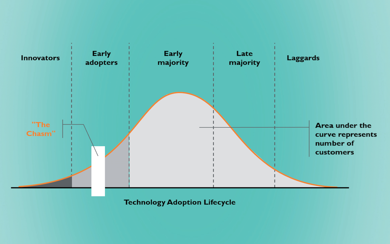 Always a challenge; crossing the chasm of the technology adoption cycle
