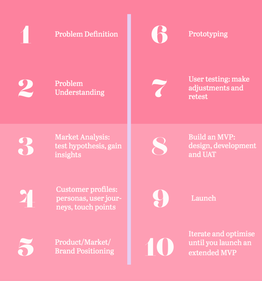 10 steps in the product development process