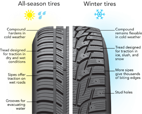All season tires versus winter tires