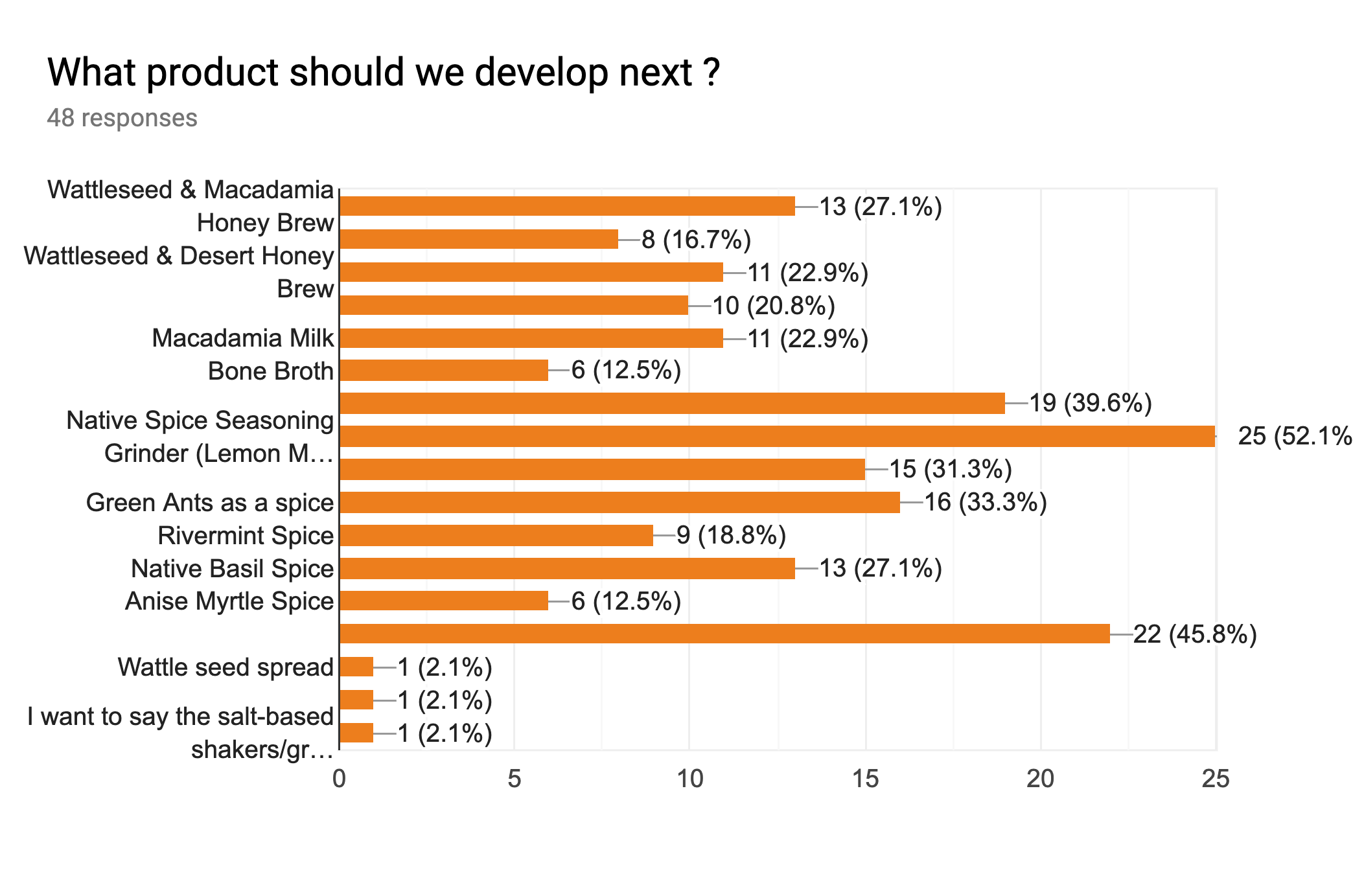 201908 Warndu Survey1.png