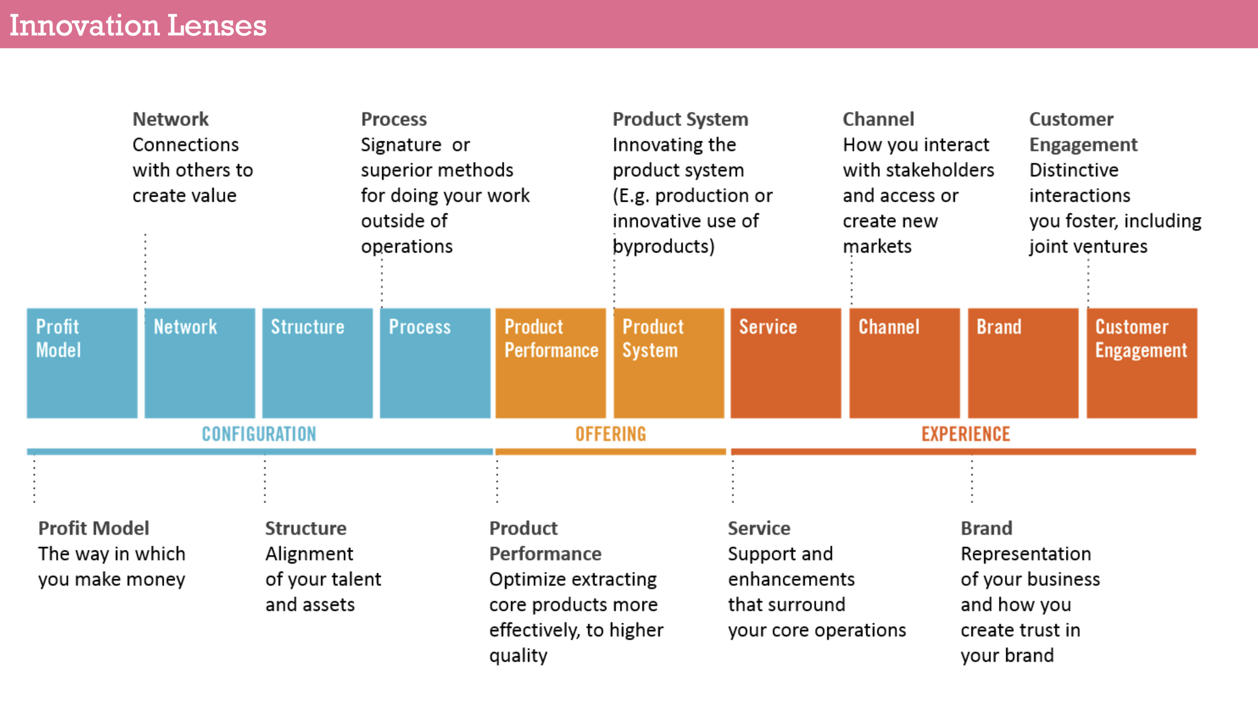 An overview of the 10 Doblin Innovation Lenses
