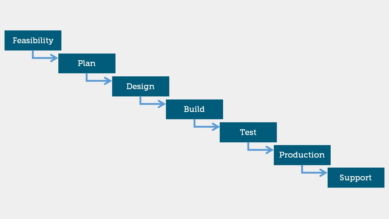 Waterfall project management
