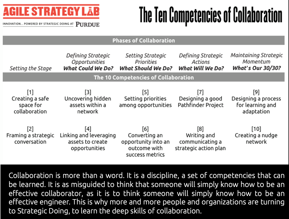 Ten Competencies of Collaboration.png