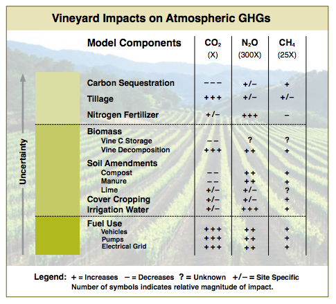 Source:  CSWA Vineyard Management Practices and Carbon Footprints