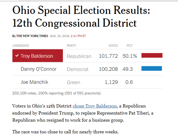 https://www.nytimes.com/interactive/2018/08/07/us/elections/results-ohio-special-house-election-district-12.html