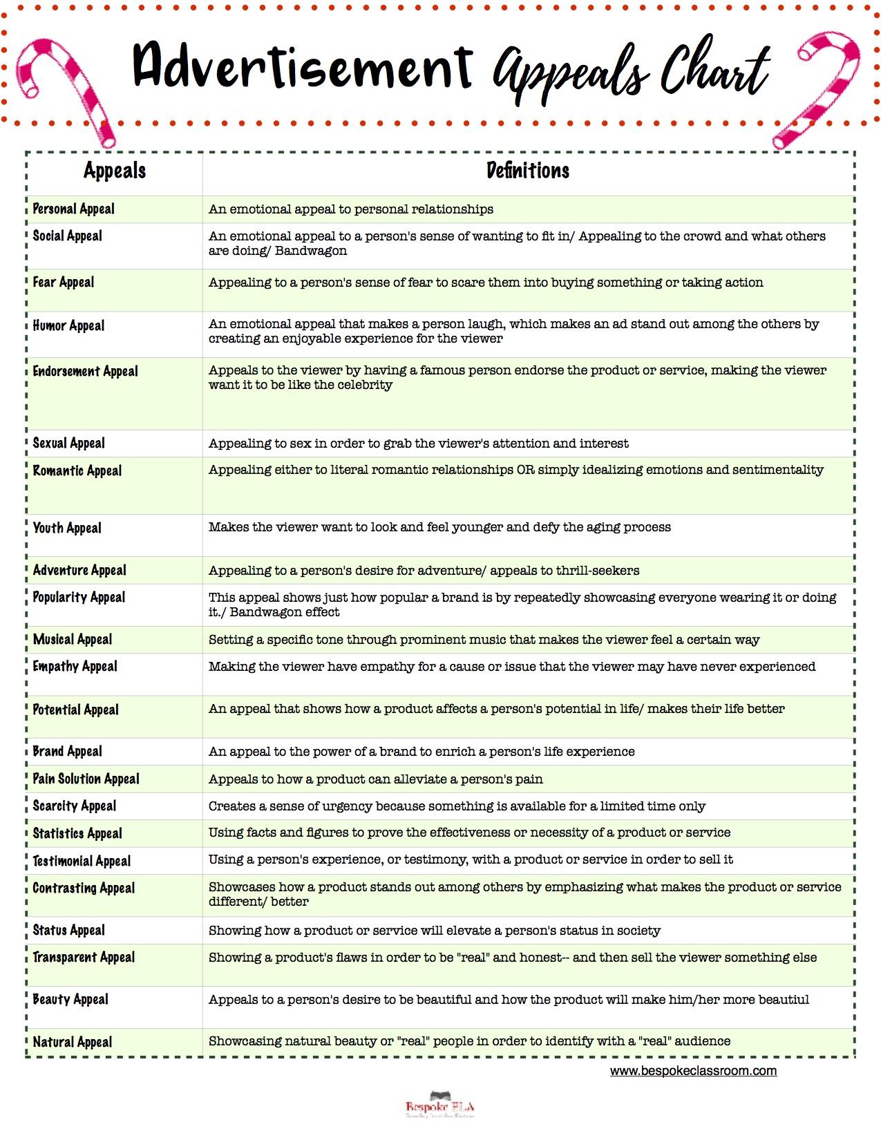 Christmas Ad Analysis Guide by Bespoke ELA 1.jpg