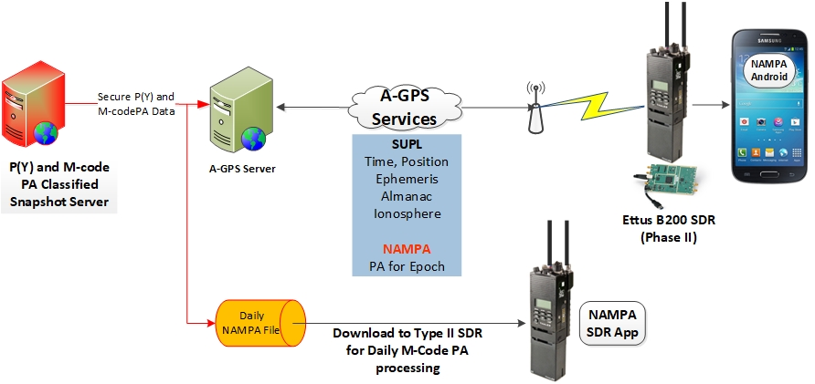 NAMPA System Architecture