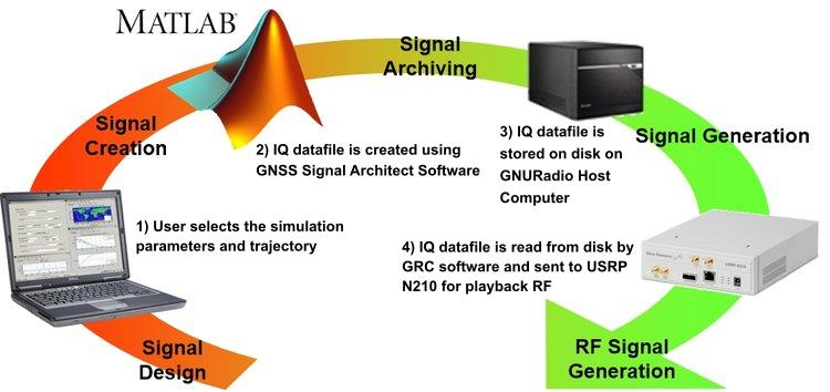 GNSS Signal Architect Simulator Software — NAVSYS Corporation
