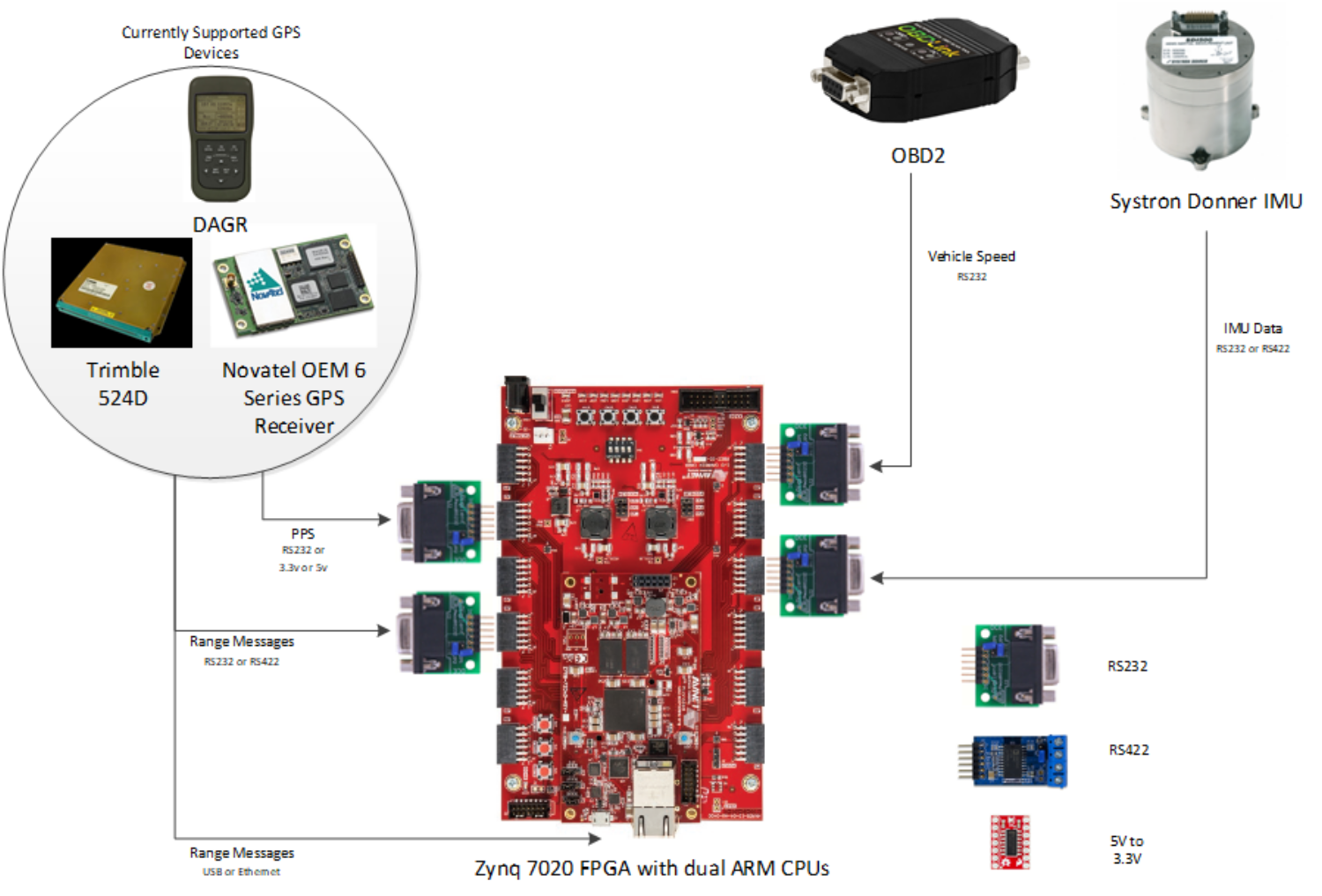 Copy (1) of InterNav SOC Development Kit.png