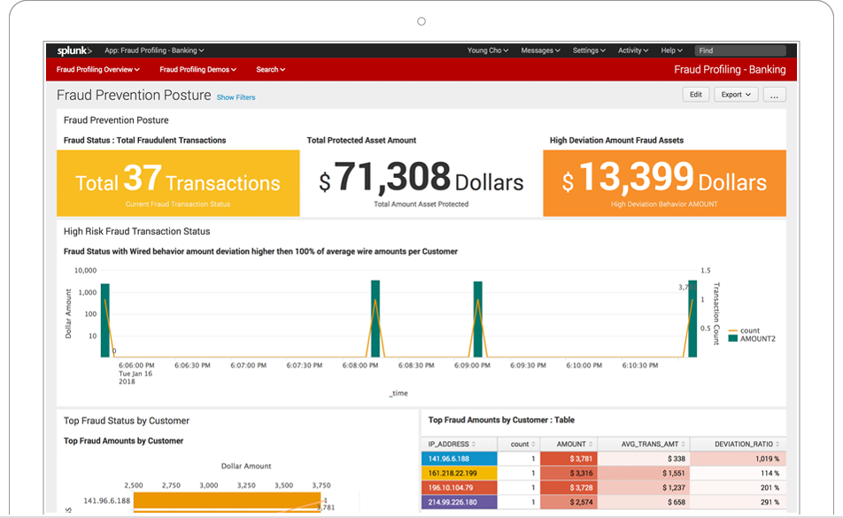 Dashboards can be customized to display key insights right away