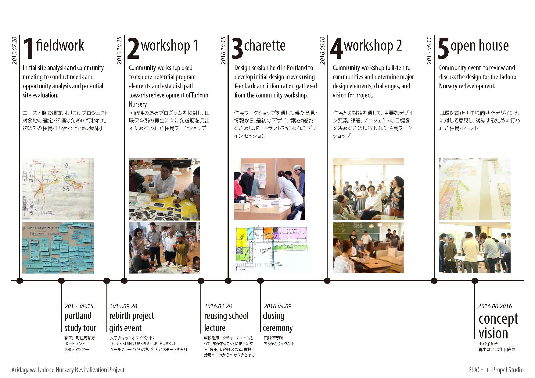 2016.06.30_Aridagawa Summary_Page_05.jpg