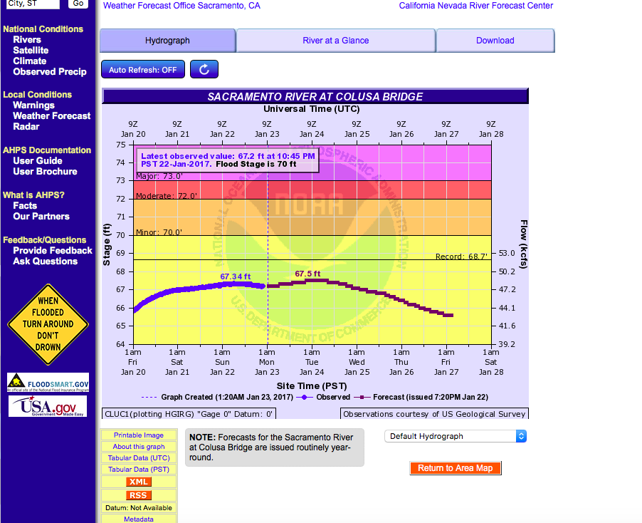 Pictured is a screenshot image taken from the National Weather Service website at  www.water.weather.gov  . This is the live time and projected hydrological forecast through January 28, 2017 for the Sacramento River in Colusa, Ca.  Mike's Fishing Guide & Charter Service For Sacramento River Fishing targeting King Salmon, Sockeye Salmon, Striped Bass, Sturgeon, Shad And Trout the best Sacramento River Fishing guide and Sacramento River Charter on Sac River